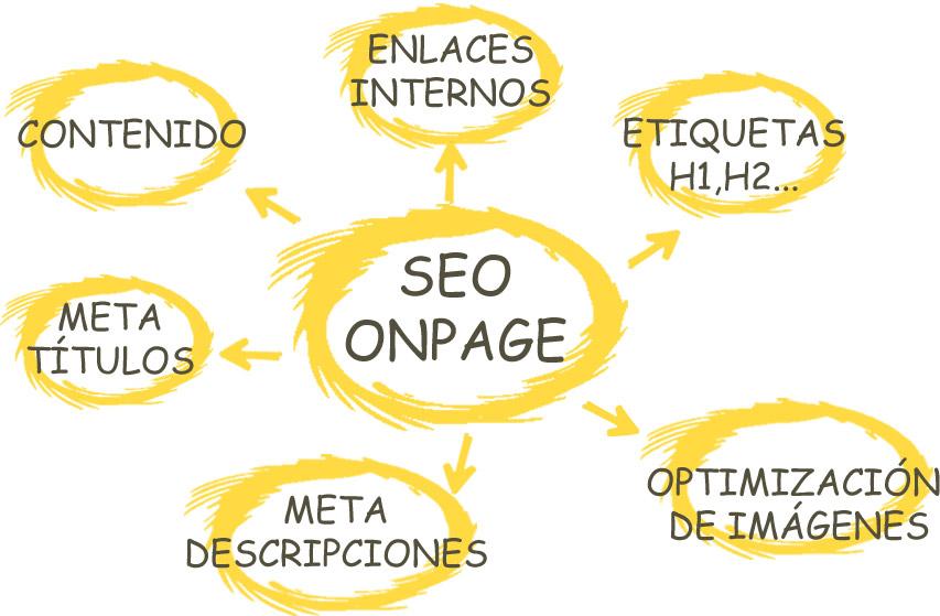 SEO-on-page-para-mejorar-el-marketing-para-cooperativas-agroalimentarias.